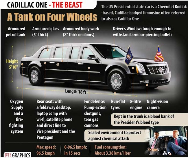 All You Need To Know About The Beast The Us President S
