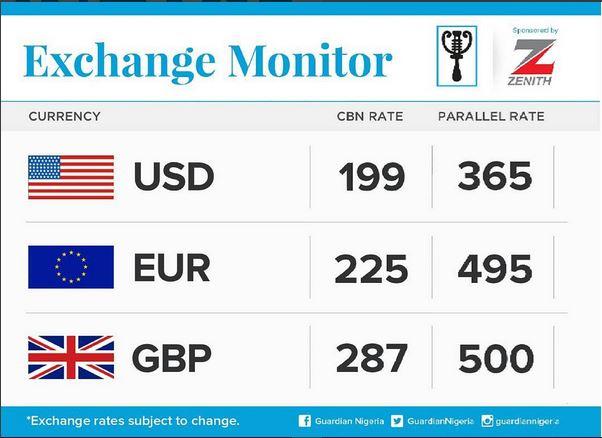 Value Of The Naira In Black Market