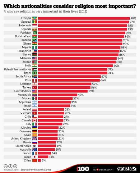 Most religious country in Africa