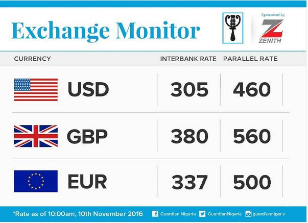 Good News: Naira Makes Significant Recovery at the Black Market... See Current Value