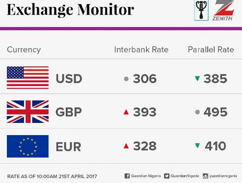 Interbank forex rate