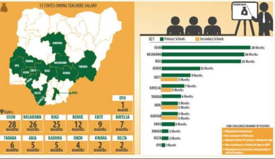 List Of 13 States Owing Teachers' Salaries In Nigeria