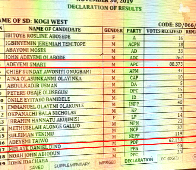 Kogi West senatorial election result