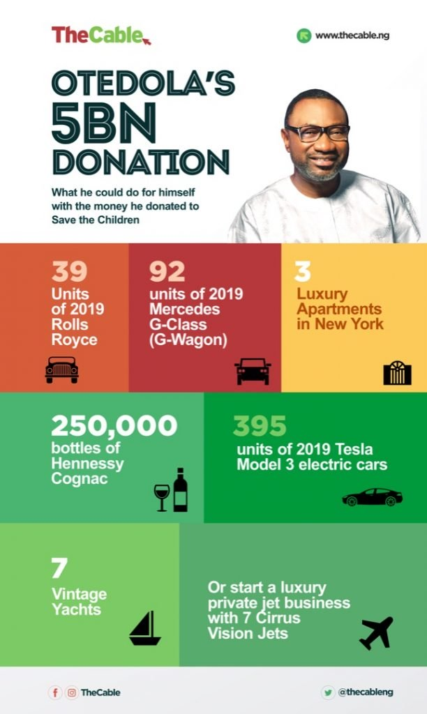 Otedola's donation to IDPs