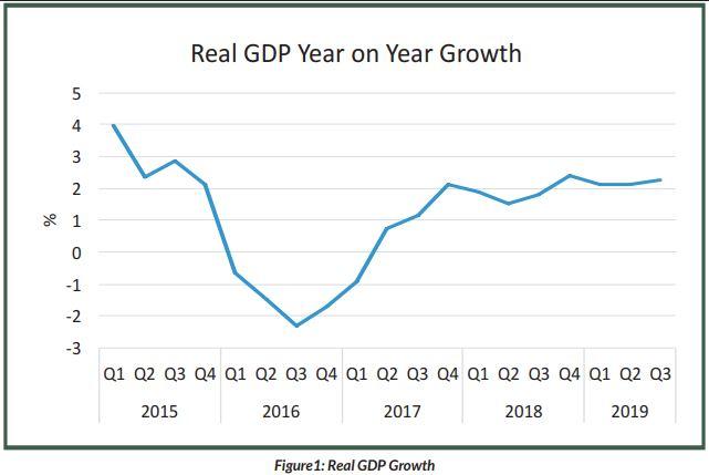 Nigeria's GDP grows