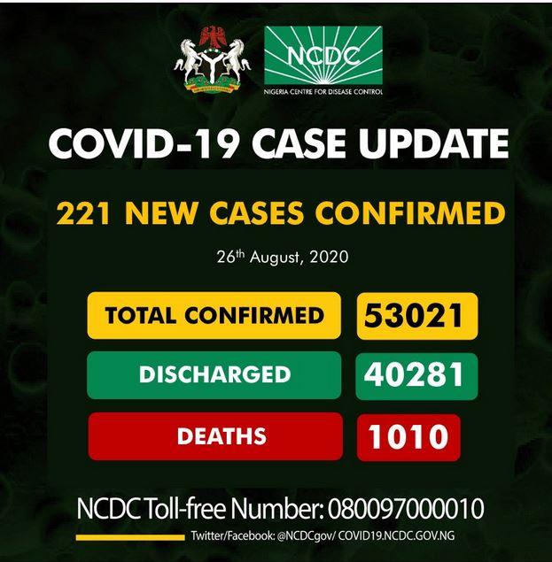 COVID-19 cases recorded in Nigeria