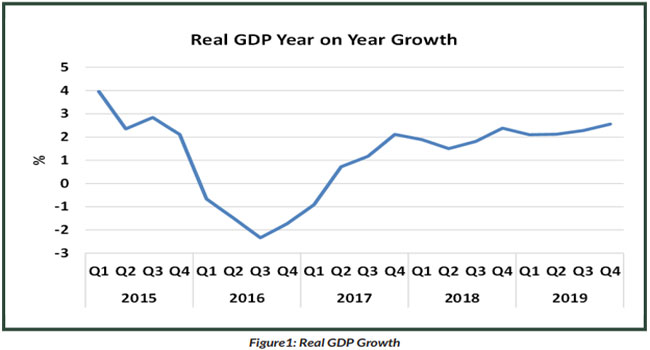 Nigeria's GDP growth