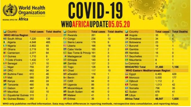COVID-19 of Africa by WHO