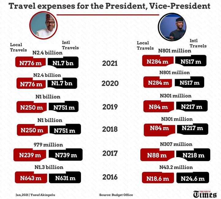 Buhari traveling